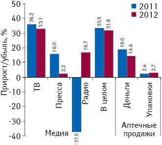 Темпы прироста/убыли (%) объема инвестиций фармкомпаний врекламу лекарственных средств наТВ, впрессе инарадио, а также развитие аптечных продаж ОТС-препаратов поитогам 9 мес 2012 г. посравнению саналогичным периодом предыдущего года