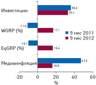Прирост/убыль затрат наТВ-рекламу лекарственных средств, уровня контакта созрителем (EqGRP), выработанных рейтингов (WGRP), а также уровень медиаинфляции нателевидении поитогам 9 мес 2011–2012 гг. посравнению саналогичным периодом предыдущего года