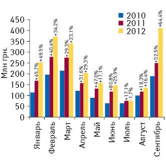 Динамика объема инвестиций врекламу лекарственных средств вянваре–сентябре 2010–2012 гг. суказанием темпов прироста/убыли посравнению саналогичным периодом предыдущих лет