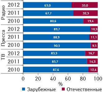 Удельный вес объема инвестиций врекламу зарубежных иукраинских лекарственных средств наТВ, впрессе инарадио поитогам 9 мес 2010–2012 гг.