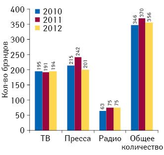 Общее количество брэндов лекарственных средств, участвующих врекламе наТВ, впрессе инарадио поитогам 9 мес 2010–2012 гг.