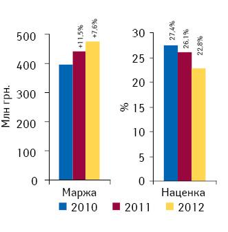 Динамика аптечной маржи от реализации лекарственных средств исредневзвешенной наценки поитогам октября 2010–2012гг.