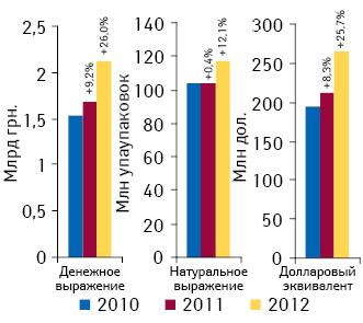 Объем оптовых поставок лекарственных средств ваптечные учреждения вденежном инатуральном выражении поитогам октября 2010–2012гг. суказанием темпов прироста/убыли посравнению саналогичным периодом предыдущего года