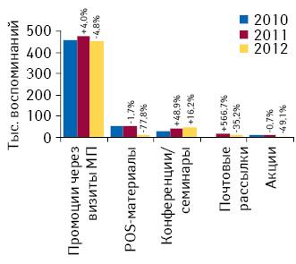 Количество воспоминаний специалистов здравоохранения о различных видах промоции лекарственных средств поитогам октября 2010–2012гг. суказанием темпов прироста/убыли посравнению саналогичным периодом предыдущего года