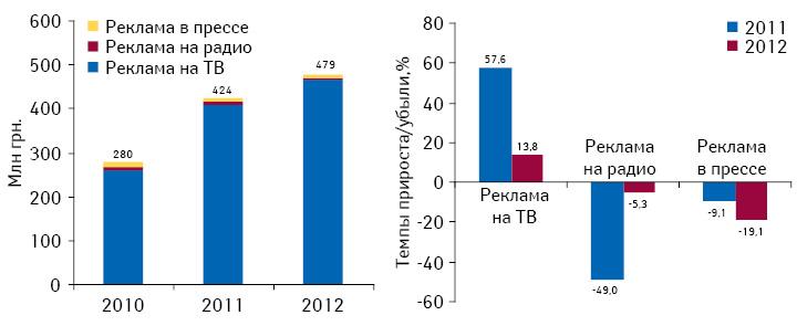 Динамика инвестиций врекламу лекарственных средств наТВ, впрессе инарадио поитогам октября 2010–2012гг., а также темпы их прироста/убыли посравнению саналогичным периодом предыдущего года