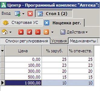 Шкала граничных торговых (розничных) наценок
