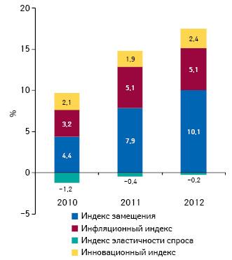 Индикаторы изменения объема аптечных продаж лекарственных средств вденежном выражении поитогам ноября 2010–2012гг. посравнению саналогичным периодом предыдущего года