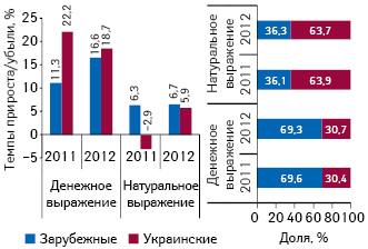Структура аптечных продаж лекарственных средств украинского изарубежного производства, атакже темпы прироста/убыли их реализации вденежном инатуральном выражении поитогам ноября 2012г. посравнению саналогичным периодом предыдущего года