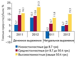 Темпы прироста/убыли объема аптечных продаж лекарственных средств вразрезе ценовых ниш вденежном инатуральном выражении поитогам ноября 2012г. посравнению саналогичным периодом предыдущего года