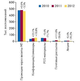 Количество воспоминаний специалистов здравоохранения оразличных видах промоции лекарственных средств поитогам ноября 2010–2012гг. суказанием темпов прироста/убыли посравнению саналогичным периодом предыдущего года