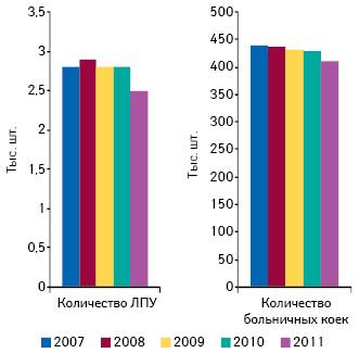 Динамика изменения количества ЛПУ ибольничных коек напротяжении 2007–2011 гг.