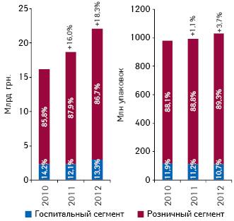 Динамика украинского рынка лекарственных средств, включая розничный игоспитальный сегмент, вденежном инатуральном выражении поитогам 9 мес 2010–2012 гг.