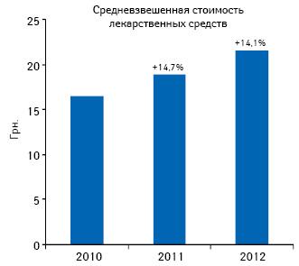 Динамика изменения средневзвешенной стоимости лекарственных средств нафармрынке Украины суказанием темпов прироста/убыли поитогам 9 мес 2012–2012 гг. посравнению саналогичным периодом предыдущего года