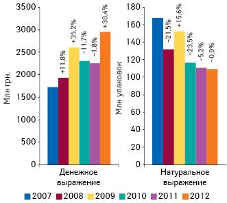 Объем госпитальных закупок лекарственных средств вденежном инатуральном выражении поитогам 9 мес 2007–2012 гг. суказанием темпов прироста/убыли посравнению саналогичным периодом предыдущего года