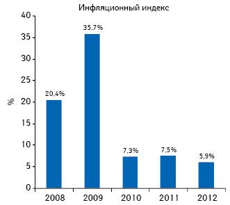 Динамика инфляционного индекса  госпитальных закупок лекарственных средств вденежном выражении поитогам 9 мес 2010–2012 гг. посравнению саналогичным периодом предыдущего года