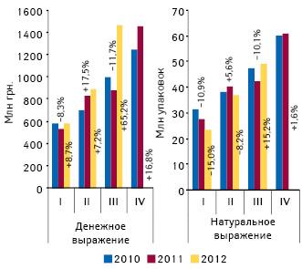 Динамика объема госпитальных закупок лекарственных средств вденежном инатуральном выражении поитогам I кв. 2010 — III кв. 2012 г. суказанием темпов прироста/убыли посравнению саналогичным периодом предыдущего года