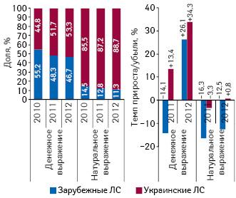 Структура госпитальных закупок лекарственных средств вразрезе украинского изарубежного производства вденежном инатуральном выражении поитогам 9 мес 2010–2012 гг., а также темпы прироста/убыли посравнению саналогичным периодом предыдущего года