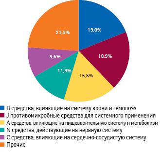 Удельный вес топ-5 групп АТС-классификации 1-го уровня вобщем объеме госпитальных закупок лекарственных средств вденежном выражении поитогам 9 мес 2012 гг.