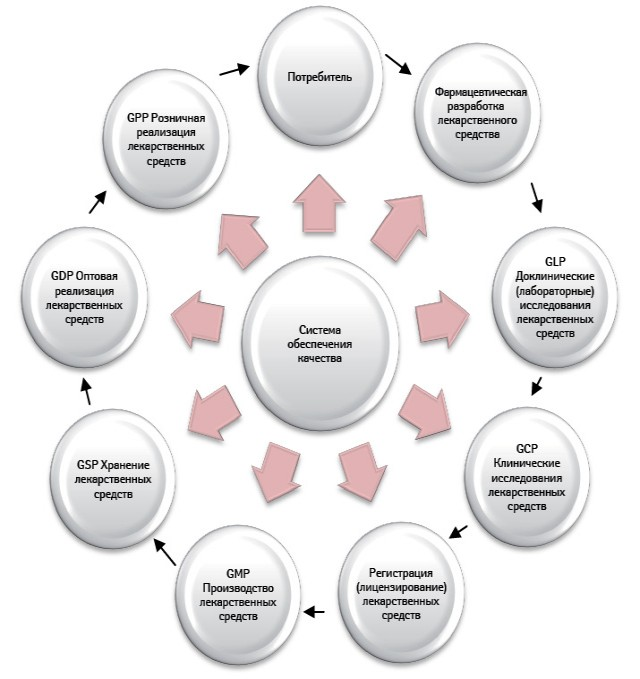 Система обеспечения качества навсех этапах обращения лекарственных средств