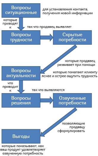 Алгоритм вопросов для клиента «СТАРТ»