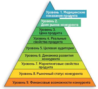 Практический семинар «Конкурентная среда имаркетинговая стратегия вФарме»