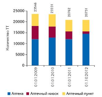 Динамика количества торговых точек посостоянию на01.01.2009 г.; 01.01.2010 г.; 01.01.2011 г.; 01.10.2012 г.