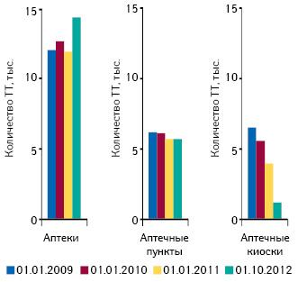 Динамика количества различных типов торговых точек посостоянию на01.01.2009 г.; 01.01.2010 г.; 01.01.2011 г.; 01.10.2012 г.
