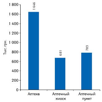 Средний выторг поитогам 9 мес 2012 г. на1 торговую точку вразрезе их типов *