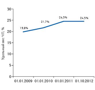 Удельный вес торговых точек, принадлежащих частным предпринимателям, посостоянию на01.01.2009; 01.01.2010; 01.01.2011; 01.10.2012 г.
