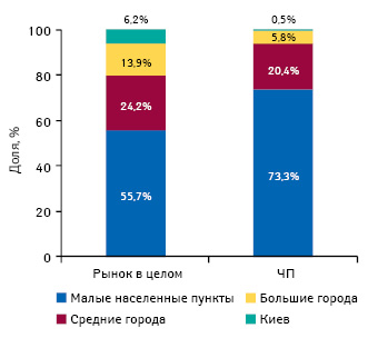 Структура торговых точек, принадлежащих частным предпринимателям, ивцелом порынку вразрезе типов населенных пунктов посостоянию на01.10.2012 г.