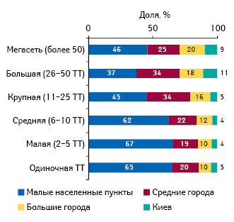Удельный вес различных типов аптечных сетей вразрезе типов населенных пунктов посостоянию на01.10.2012 г.