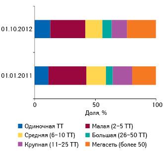 Удельный вес торговых точек вразрезе размеров аптечного предприятия посостоянию на01.01.2011 и01.10.2012 г.