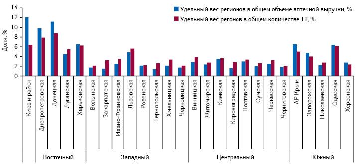 Долевое распределение регионов Украины поколичеству торговых точек посостоянию на01.10.2012 г. иобъему аптечных продаж вденежном выражении поитогам 9 мес 2012 г.