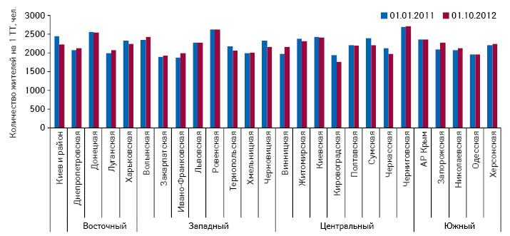 Обеспеченность населения Украины аптечными учреждениями вобластях, Киеве иАР Крым посостоянию на01.01.2011 и01.10.2012 г.