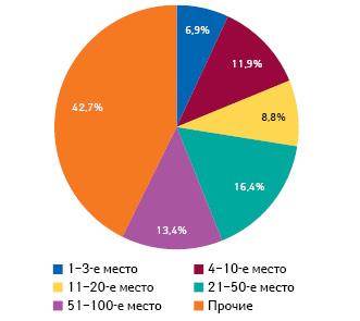 Распределение объема аптечных продаж вденежном выражении попозициям врейтинге аптечных сетей суказанием удельного веса поитогам 9 мес 2012 г.*