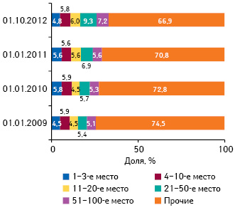 Распределение аптечных сетей попозициям врейтинге поколичеству торговых точек суказанием удельного веса посостоянию на01.01.2009 г.; 01.01.2010 г.; 01.01.2011 г. и01.10.2012 г.