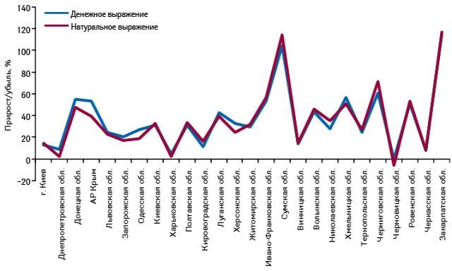 Темпы прироста объема аптечных продаж БРОНХИПРЕТА вденежном инатуральном выражении поитогам 2012 г. посравнению с2011 г. вразрезе регионов Украины