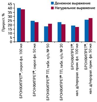 Темпы прироста объема аптечных продаж различных лекарственных форм БРОНХИПРЕТА вденежном инатуральном выражении поитогам 2012 г. посравнению с2011 г.