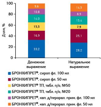 Удельный вес различных форм БРОНХИПРЕТА вобщем объеме его аптечных продаж вденежном инатуральном выражении поитогам 2012 г.
