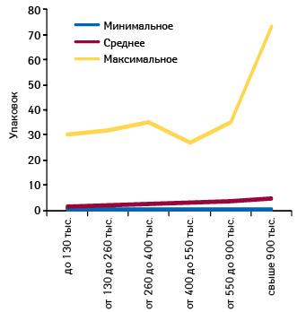 Минимальное, среднее имаксимальное количество проданных упаковок БРОНХИПРЕТА вразличных торговых точках, сгруппированных пофинансовым характеристикам, вдекабре 2012 г.
