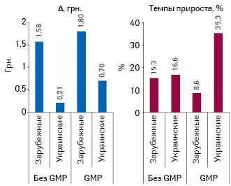 Изменение средневзвешенной стоимости 1 упаковки анальгетиков иантипиретиков украинского изарубежного производства, сертифицированных инесертифицированных поGMP, вабсолютных иотносительных величинах поитогам 11 мес 2012 г. посравнению саналогичным периодом 2011 г.