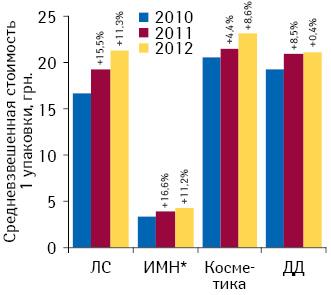 Динамика средневзвешенной стоимости 1 упаковки различных категорий товаров «аптечной корзины» поитогам 2010–2012 гг. суказанием темпов прироста посравнению саналогичным периодом предыдущего года