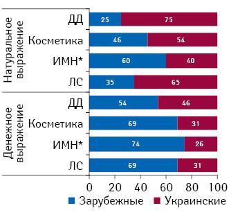 Розничные продажи различных категорий товаров «аптечной корзины» украинского изарубежного производства вденежном натуральном выражении поитогам 2012 г.