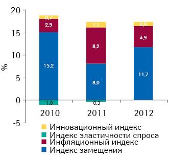 Индикаторы прироста/убыли объема аптечных продаж лекарственных средств вденежном выражении поитогам 2010–2012 гг. посравнению саналогичным периодом предыдущего года