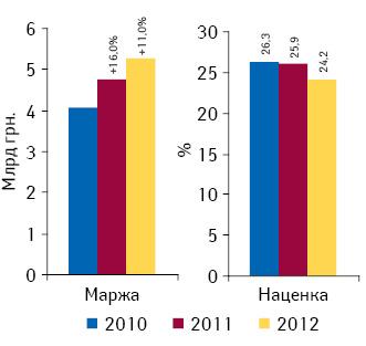 Динамика аптечной маржи от реализации лекарственных средств исредневзвешенной наценки поитогам 2010–2012 гг.