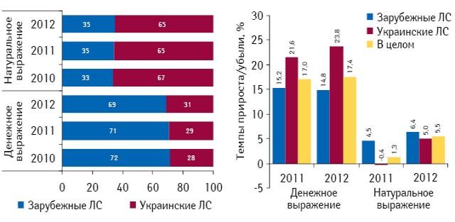 Структура аптечных продаж лекарственных средств украинского изарубежного производства вденежном инатуральном выражении поитогам 2010–2012 гг., а также темпы прироста/убыли их реализации посравнению саналогичным периодом предыдущего года