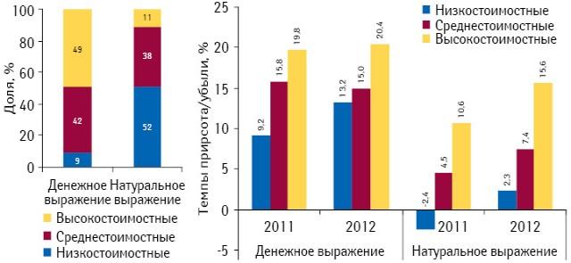 Структура аптечных продаж лекарственных средств вразрезе ценовых ниш вденежном инатуральном выражении поитогам 2012 г., а также темпы прироста/убыли их реализации посравнению предыдущим годом