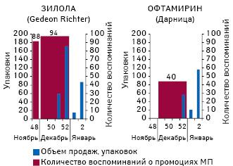 Количество воспоминаний специалистов здравоохранения о визитах медицинских представителей поитогам ноября–декабря 2012 г. иреализованных упаковок поитогам 48–52-й недели 2012 г. и1–2-й недели 2013 г.