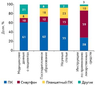 Структура использования цифровых устройств специалистами здравоохранения США сцелью получения различной медицинской информации в2012 г.