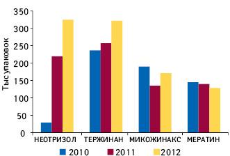 Динамика аптечных продаж внатуральном выражении препаратов группы G01B в2010—2012 гг.